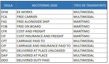 Incoterms - Preços de Transferência