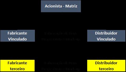 Métodos de TP OCDE