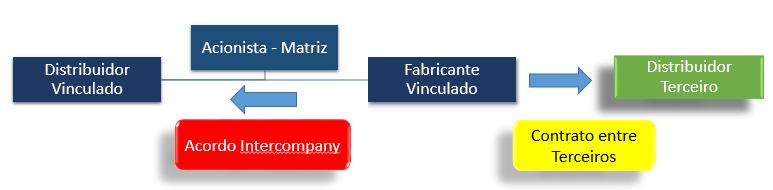 TP Intercompany Agreement