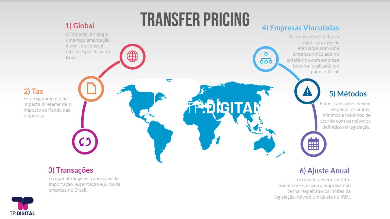 O que é Preços de Transferência em 6 tópicos
