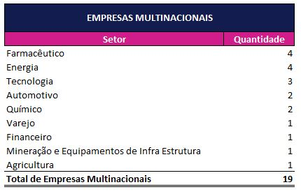 Resultado da Consulta Pública - Empresas Multinacionais